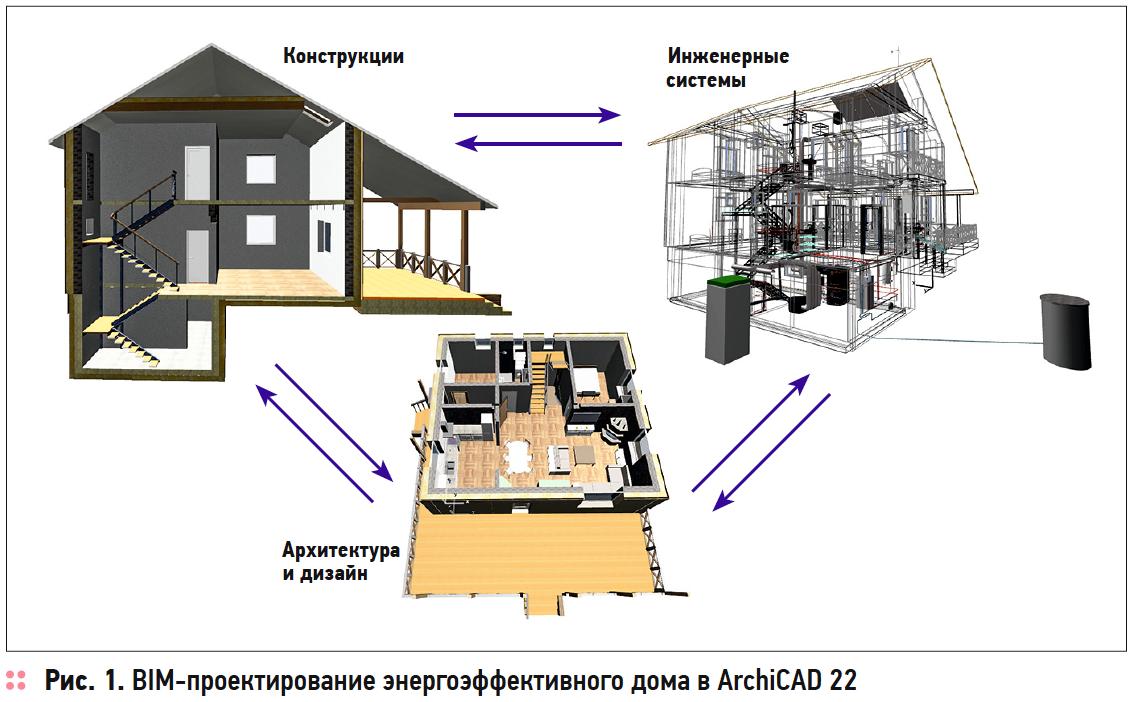 Применение BIM-, BEM- и CFD-технологий для проектирования, строительства и эксплуатации энергоэффективного дома. 3/2019. Фото 2