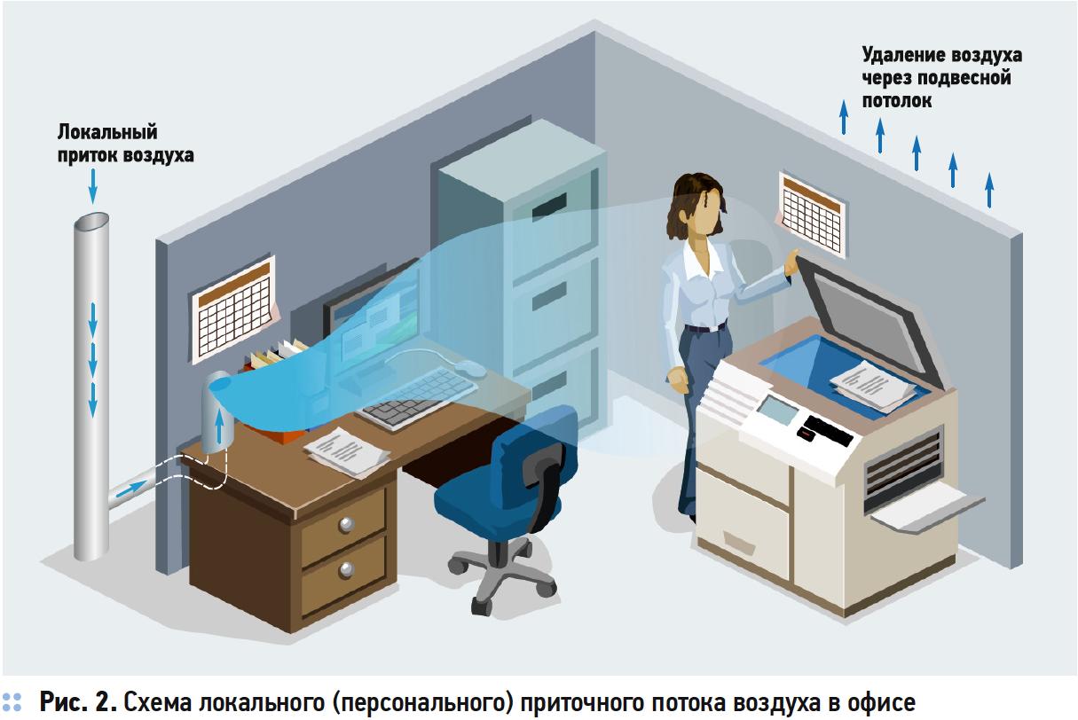 Об энергосбережении при комфортном воздухораспределении на примере офисного помещения. 3/2019. Фото 6