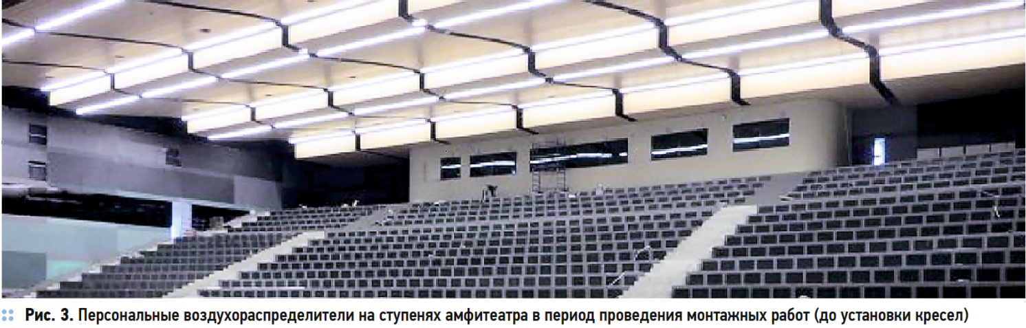 Об энергосбережении при комфортном воздухораспределении на примере офисного помещения. 3/2019. Фото 7