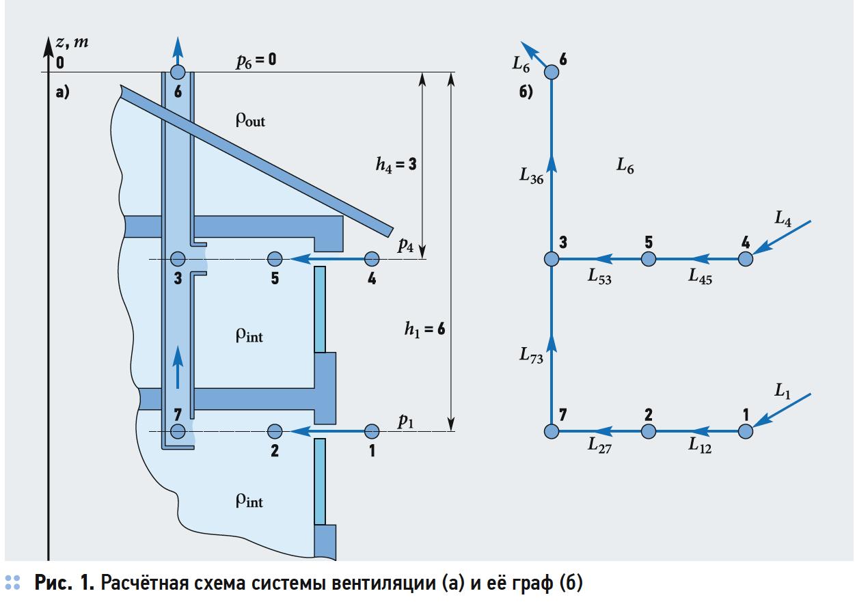 Обобщённый подход к расчёту гидравлических сетей. 3/2019. Фото 1