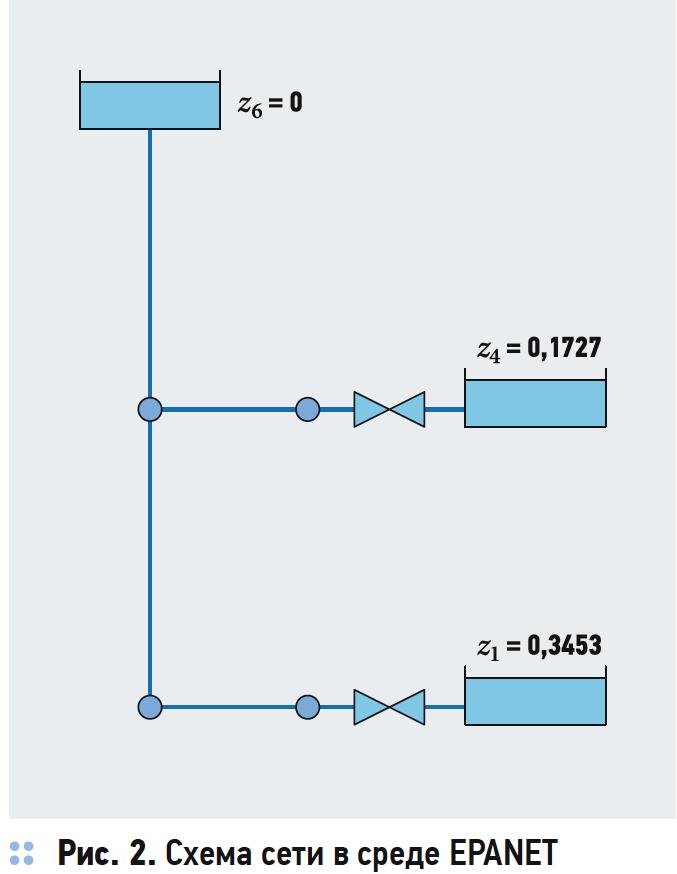 Обобщённый подход к расчёту гидравлических сетей. 3/2019. Фото 5