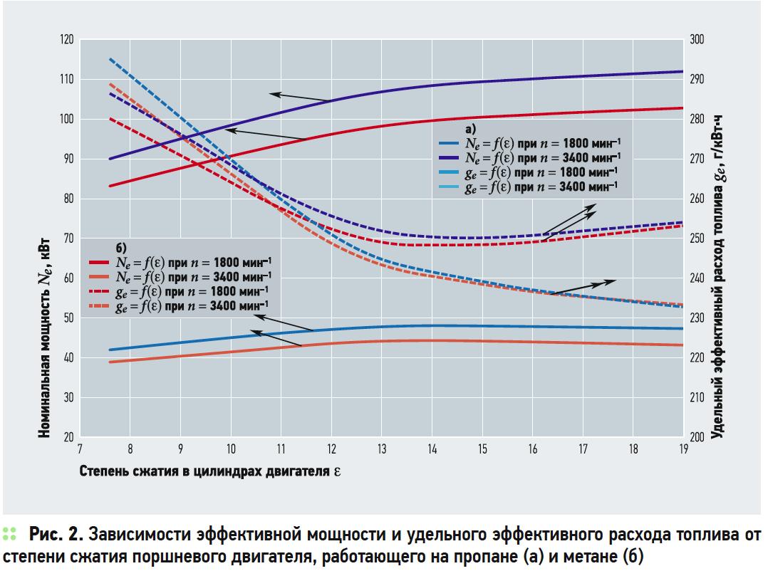 Оценка топливной экономичности поршневых двигателей после их перевода на газомоторное топливо. 2/2019. Фото 2
