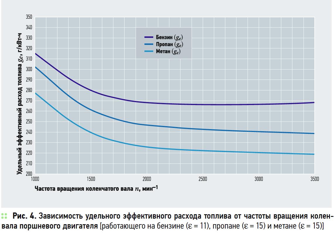 Оценка топливной экономичности поршневых двигателей после их перевода на газомоторное топливо. 2/2019. Фото 4