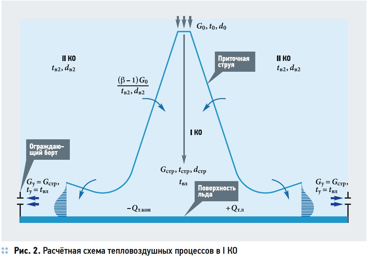 Совершенствование инженерных методов расчёта вентиляции крытой ледовой арены. 3/2019. Фото 4