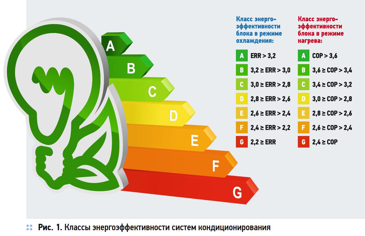 Классы энергоэффективности систем кондиционирования