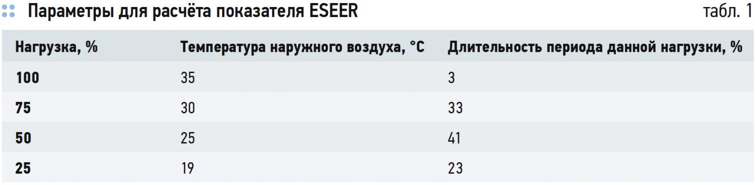 Параметры для расчёта показателя ESEER