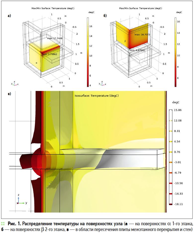 Моделирование в COMSOL Multiphysics энергопотерь сооружений ЖКХ в зависимости от условий эксплуатации. 4/2019. Фото 2
