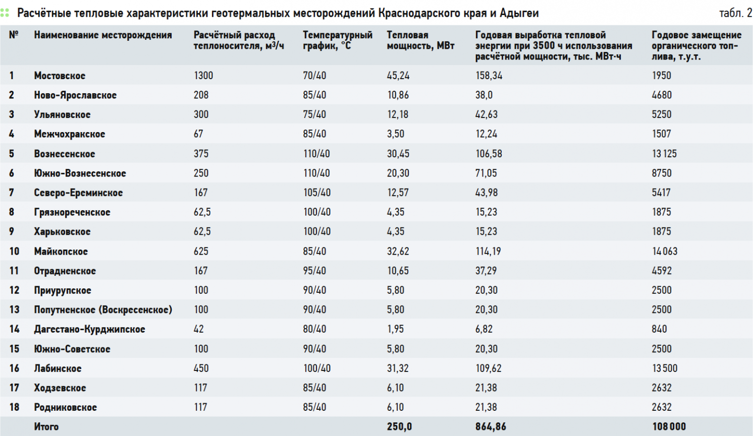 Геотермия Краснодарского края: ресурсы, опыт использования, перспективы. 4/2019. Фото 3