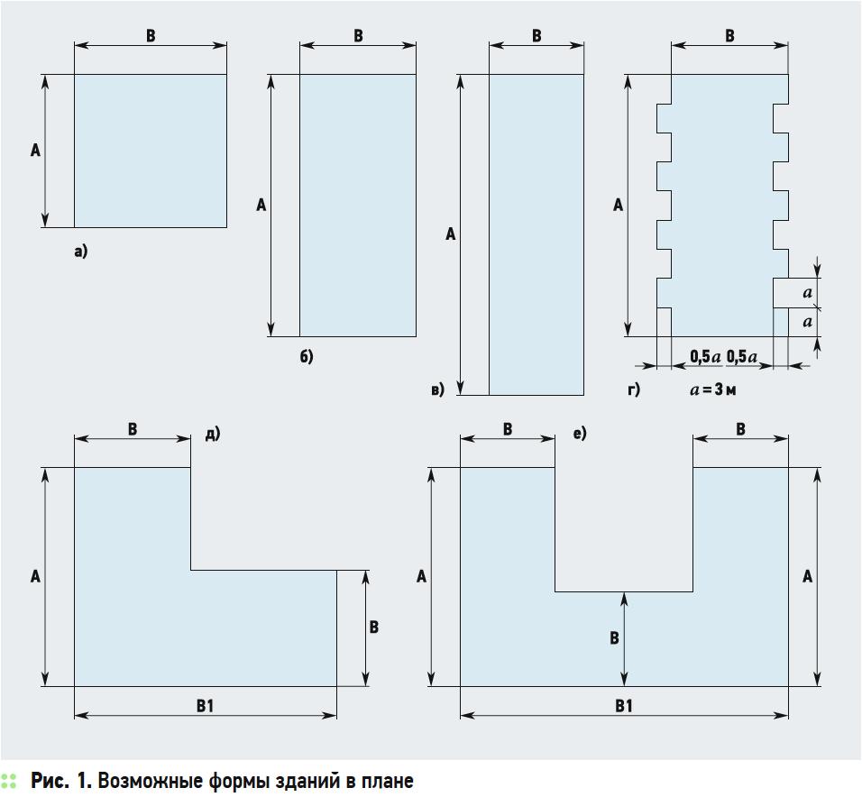 О комплексных мерах снижения энергопотребления зданиями. 4/2019. Фото 8