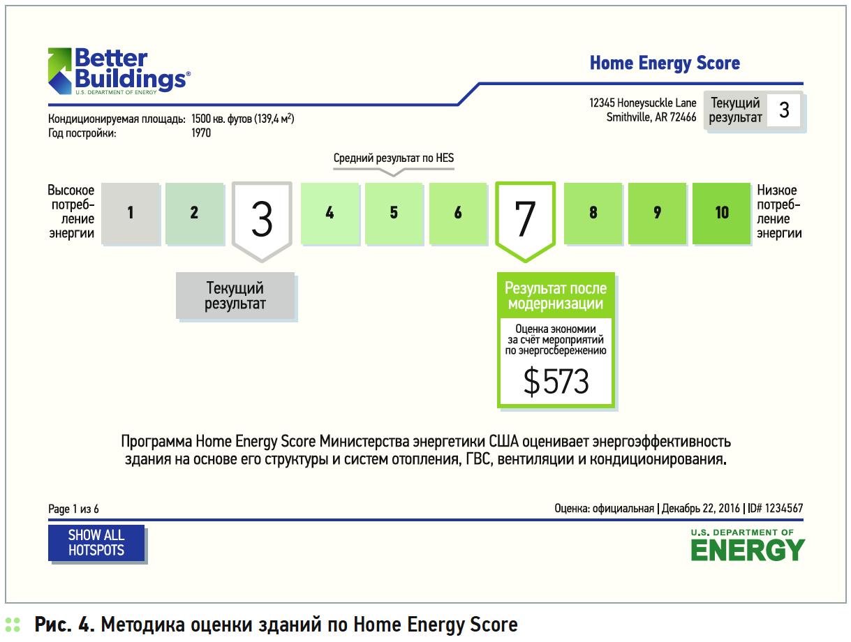 Исследование международного опыта стимулирования энергоэффективного и устойчивого строительства. 5/2019. Фото 4