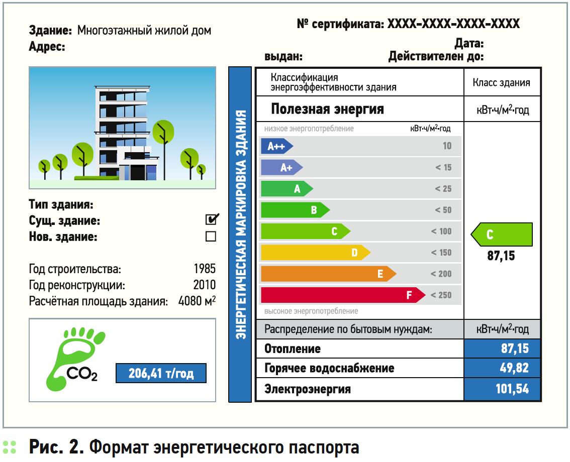 Исследование международного опыта стимулирования энергоэффективного и устойчивого строительства. 5/2019. Фото 2