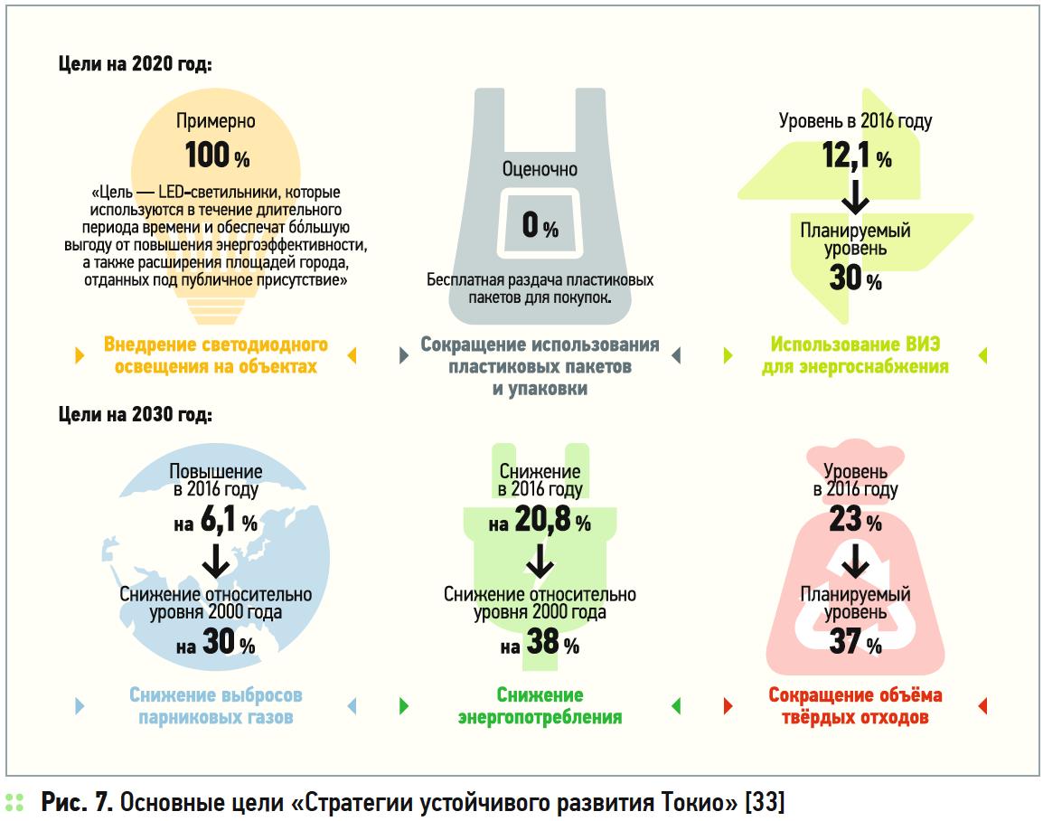 Исследование международного опыта стимулирования энергоэффективного и устойчивого строительства. 5/2019. Фото 8