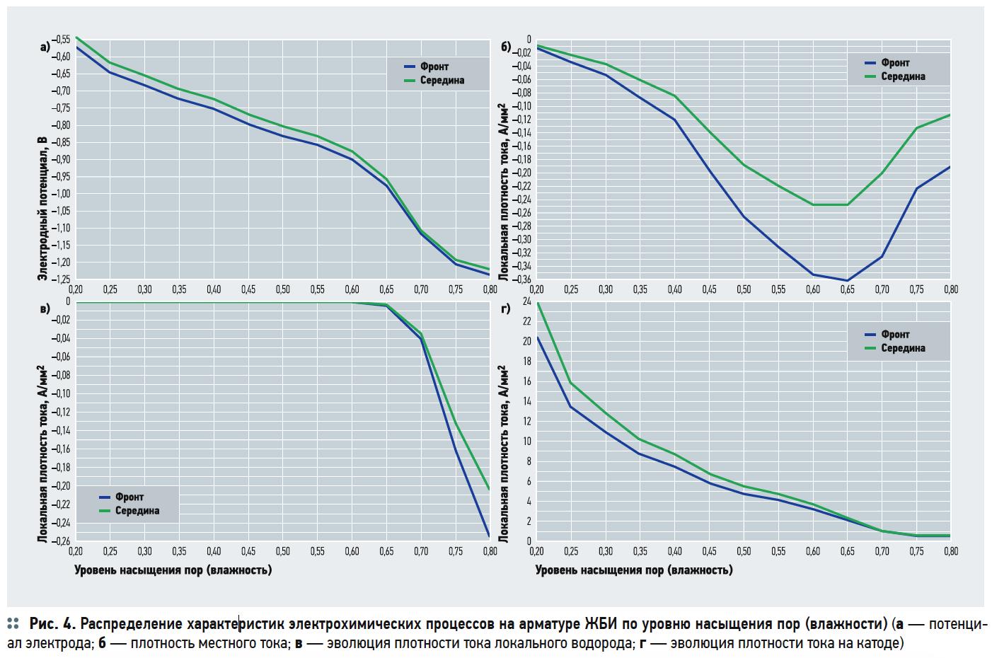 Моделирование катодной защиты ЖБИ для размещения и сохранности трубопроводов ЖКХ в COMSOL Multiphysics. 5/2019. Фото 4