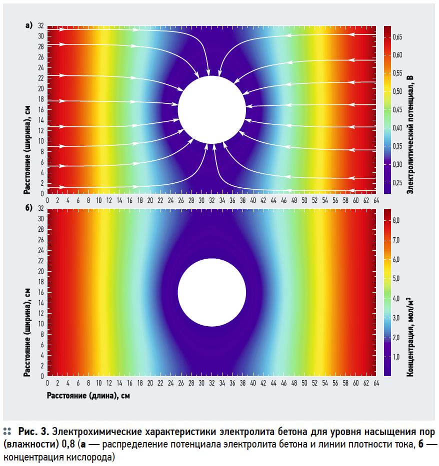 Моделирование катодной защиты ЖБИ для размещения и сохранности трубопроводов ЖКХ в COMSOL Multiphysics. 5/2019. Фото 3