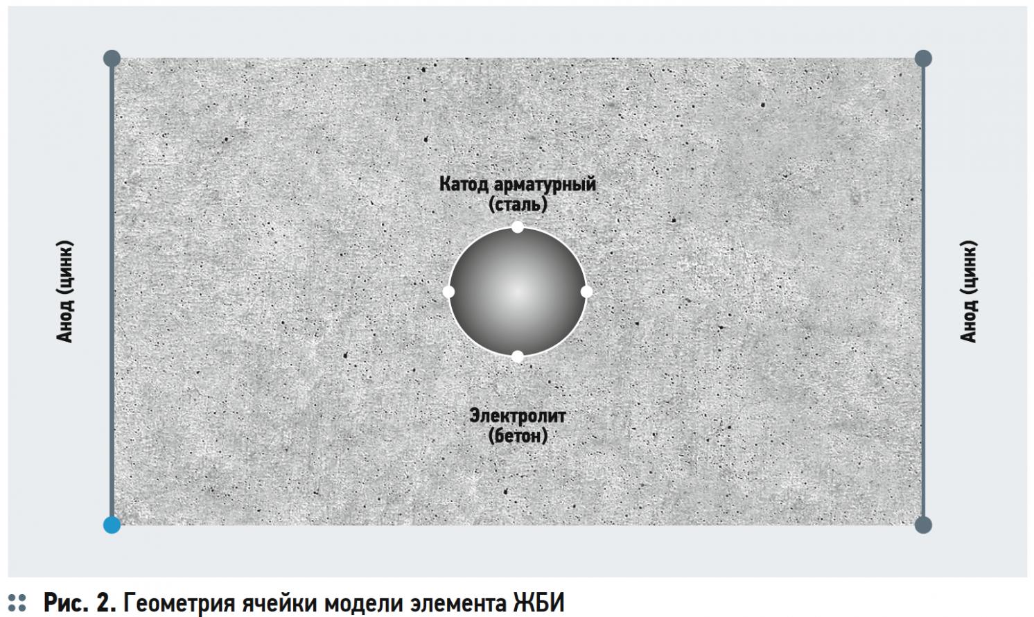 Моделирование катодной защиты ЖБИ для размещения и сохранности трубопроводов ЖКХ в COMSOL Multiphysics. 5/2019. Фото 2