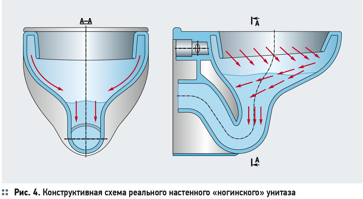Первый этап модернизации «ногинского» настенного унитаза. 5/2019. Фото 4