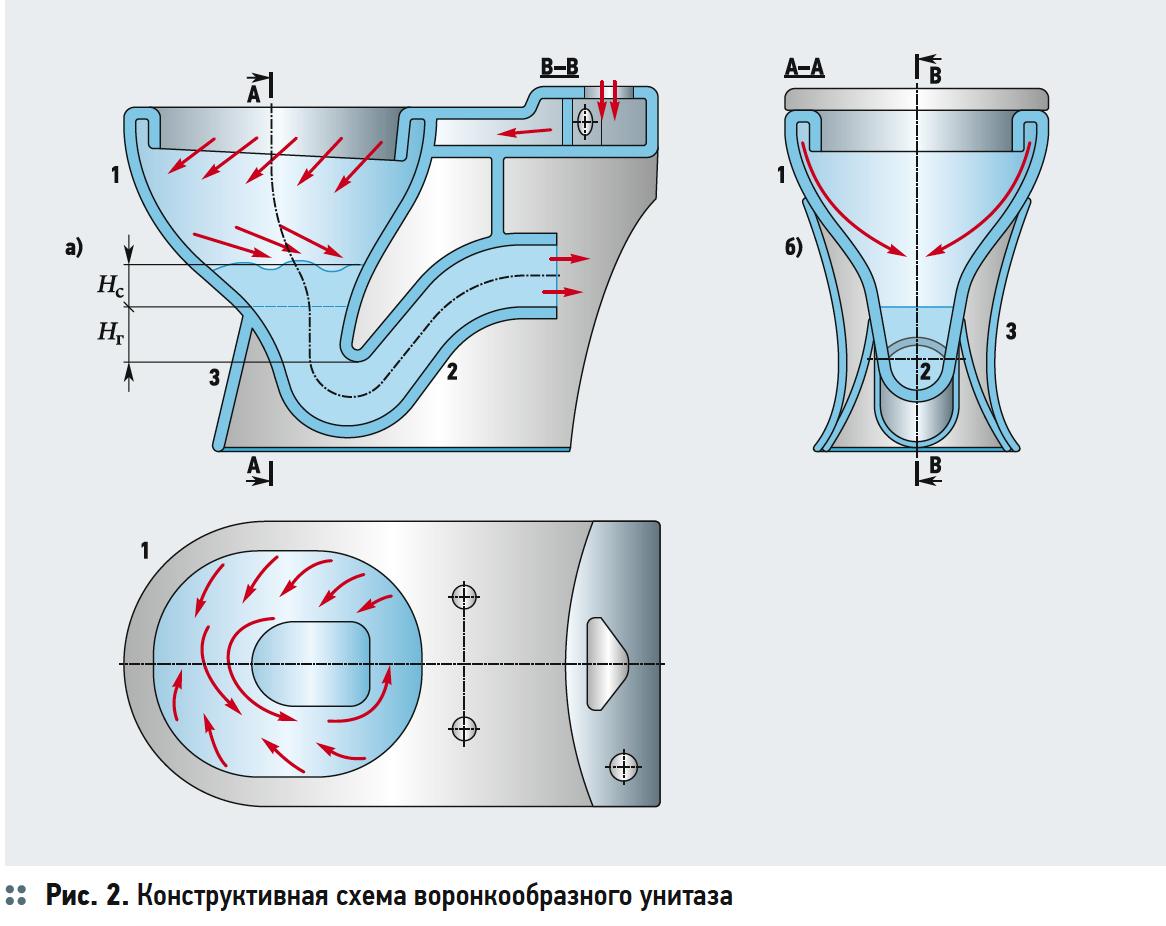 Первый этап модернизации «ногинского» настенного унитаза. 5/2019. Фото 2