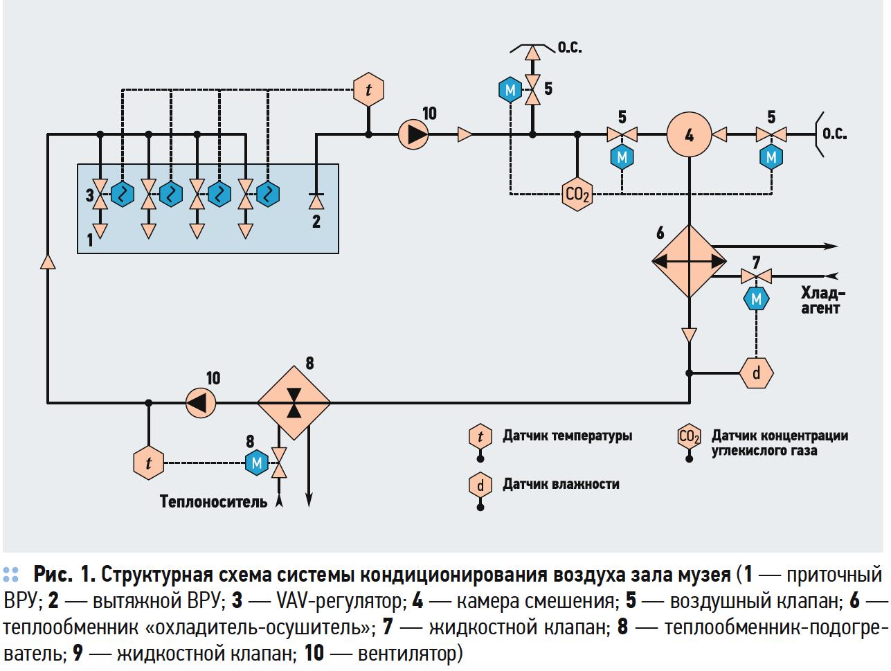 Структурная схема системы кондиционирования воздуха зала музея