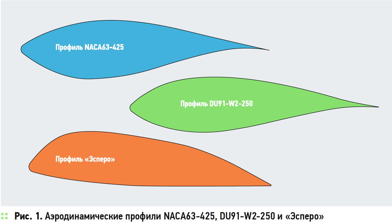 Аэродинамические профили NACA63-425, DU91-W2-250 и «Эсперо»