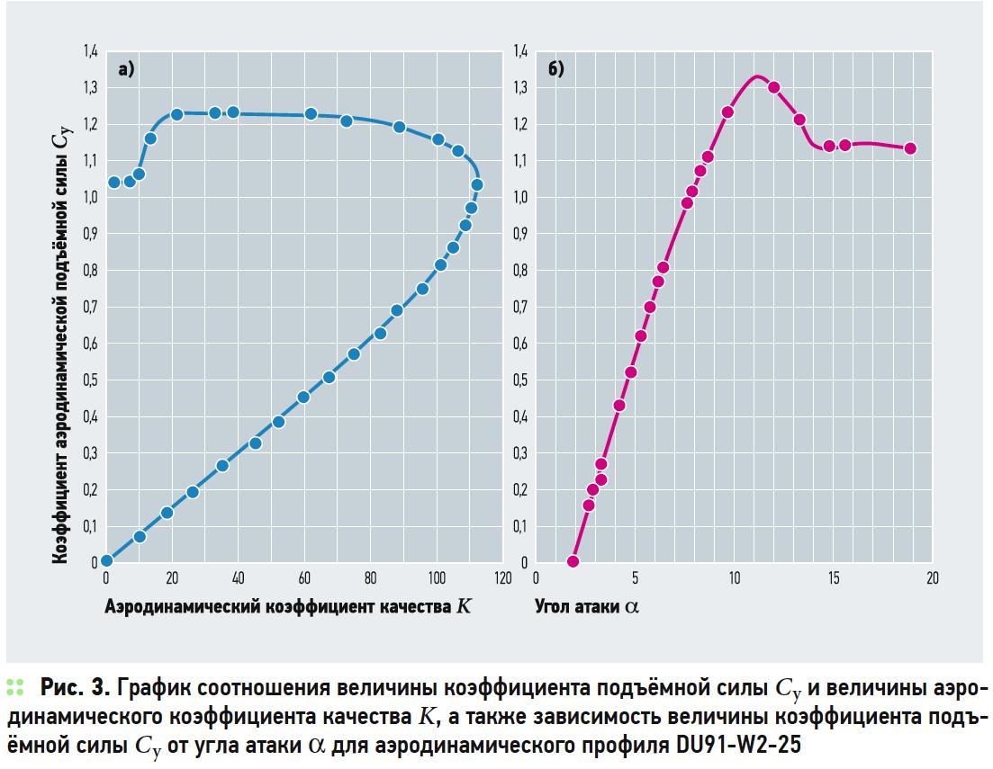 График соотношения величины коэффициента подъёмной силы и величины аэродинамического коэффициента качества