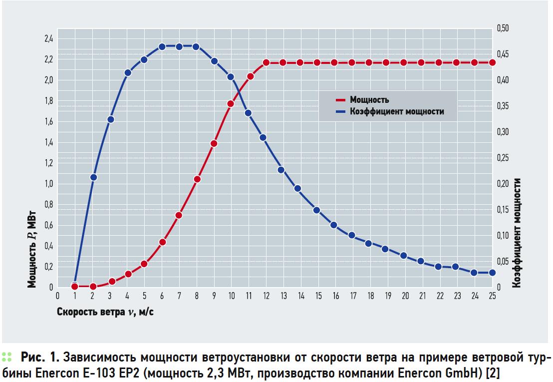 Зависимость мощности ветроустановки от скорости ветра на примере ветровой турбины Enercon