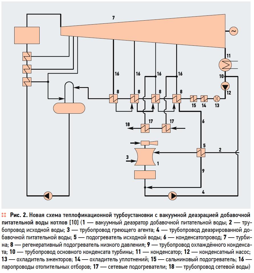 Новая схема теплофикационной турбоустановки с вакуумной деаэрацией добавочной питательной воды котлов