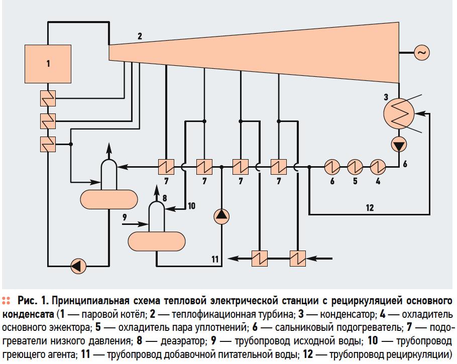 Энергоэффективная схема включения вакуумного деаэратора в систему регенерации теплофикационной турбоустановки. 6/2019. Фото 1