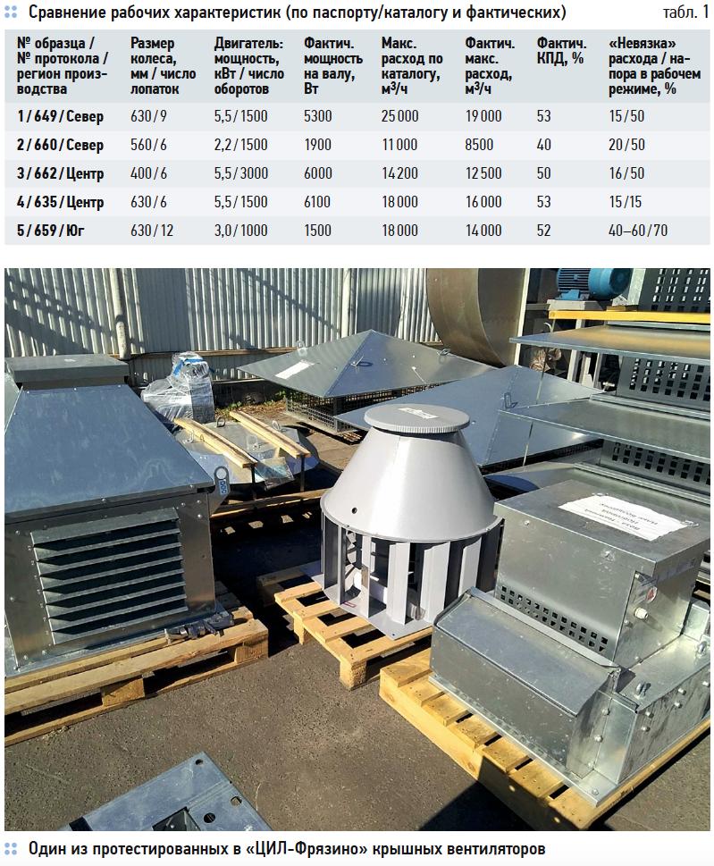 Лабораторное тестирование аэродинамики серийных крышных вентиляторов на соответствие каталожным параметрам. 6/2019. Фото 1