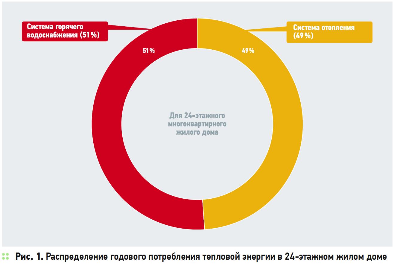 Энергосбережение в жилых многоквартирных домах. 6/2019. Фото 1
