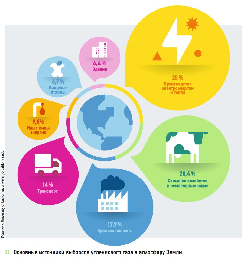 Выбросы парниковых газов и их взаимосвязь с выработкой энергии. 9/2019. Фото 8