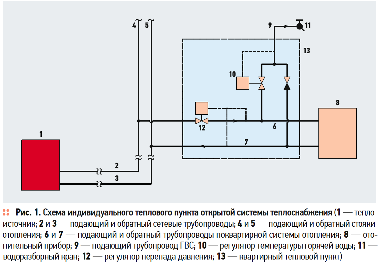 Проблемы трансформации открытых систем теплоснабжения в закрытые. 7/2019. Фото 1