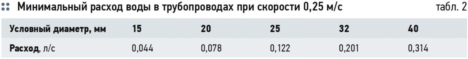 Ускоренная коррозия оцинкованных трубопроводов в системах ГВС. 7/2019. Фото 10