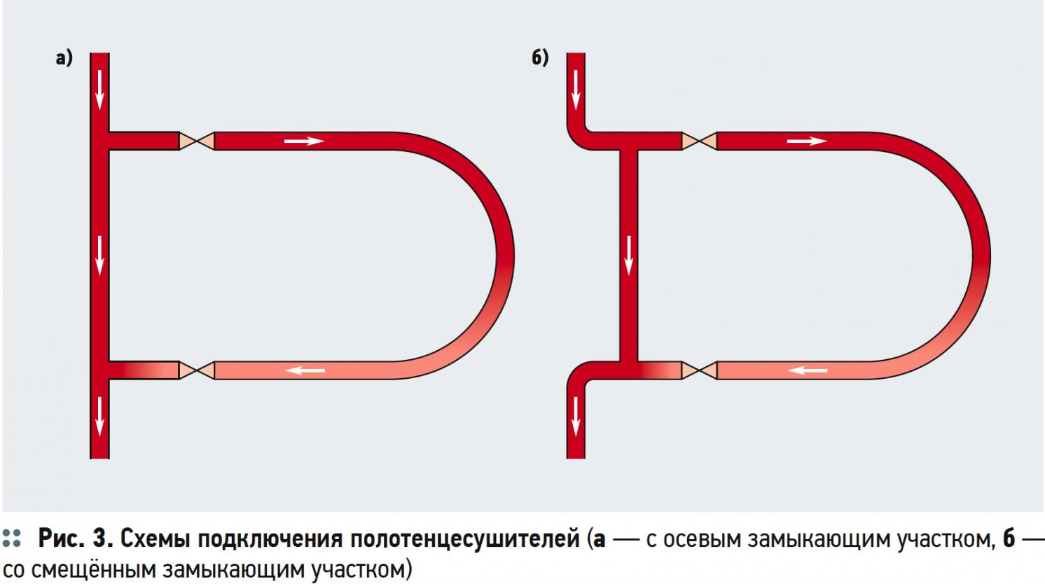 Ускоренная коррозия оцинкованных трубопроводов в системах ГВС. 7/2019. Фото 4