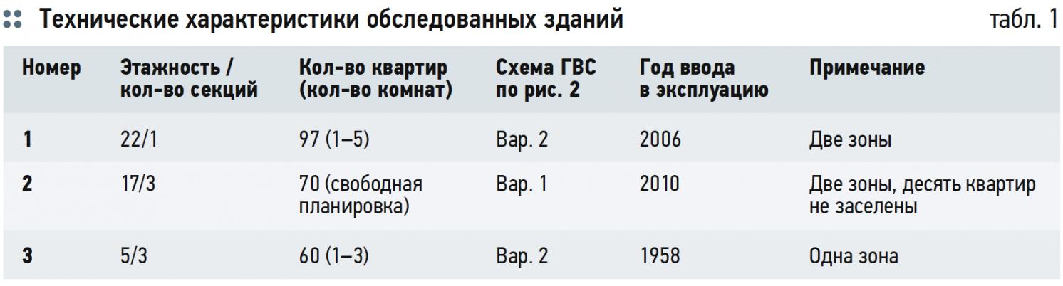 Ускоренная коррозия оцинкованных трубопроводов в системах ГВС. 7/2019. Фото 5