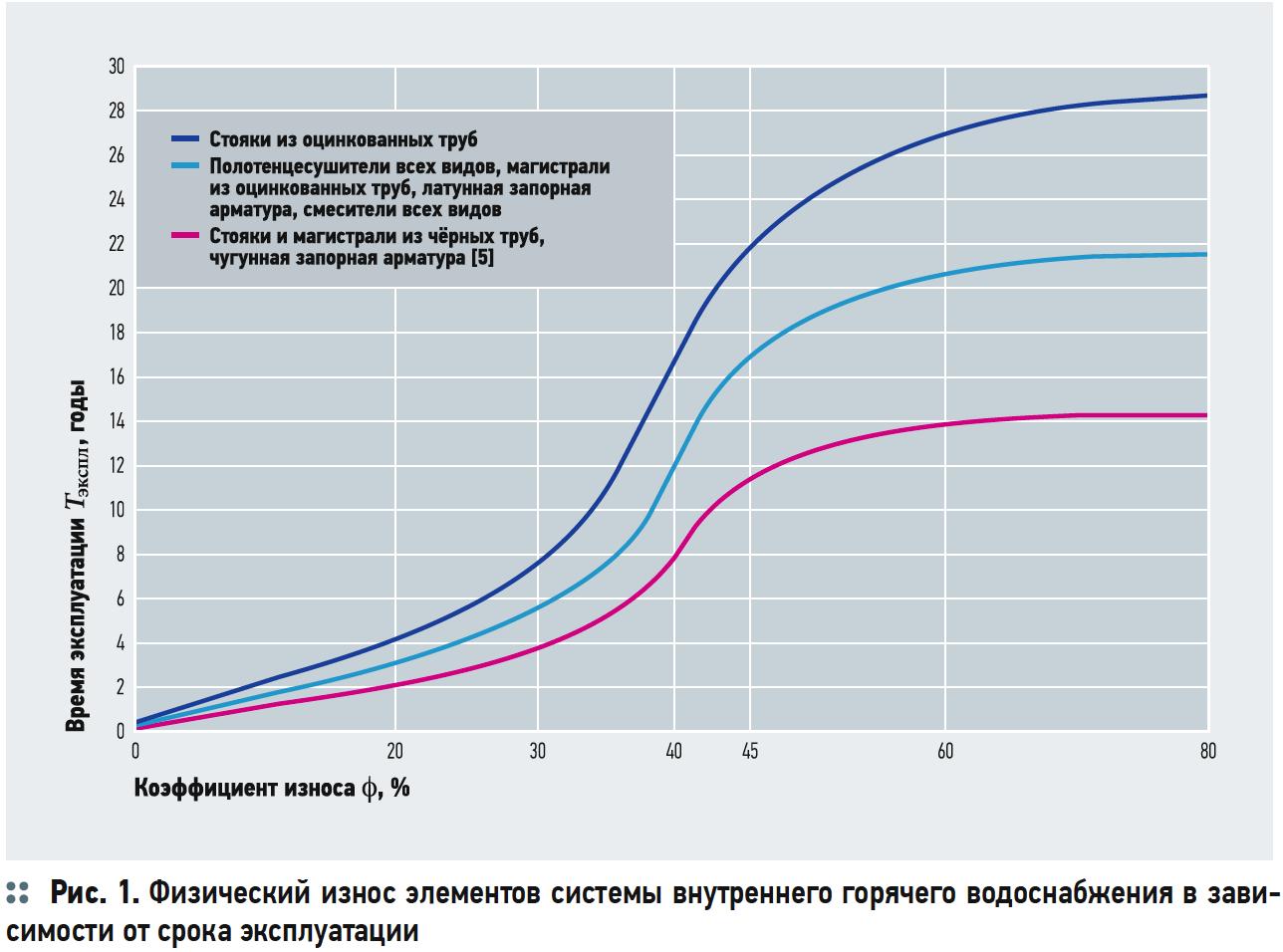 Ускоренная коррозия оцинкованных трубопроводов в системах ГВС. 7/2019. Фото 2