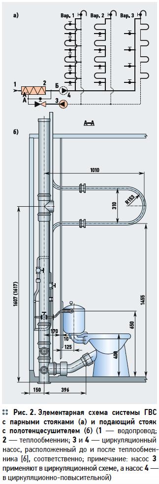 Ускоренная коррозия оцинкованных трубопроводов в системах ГВС. 7/2019. Фото 3