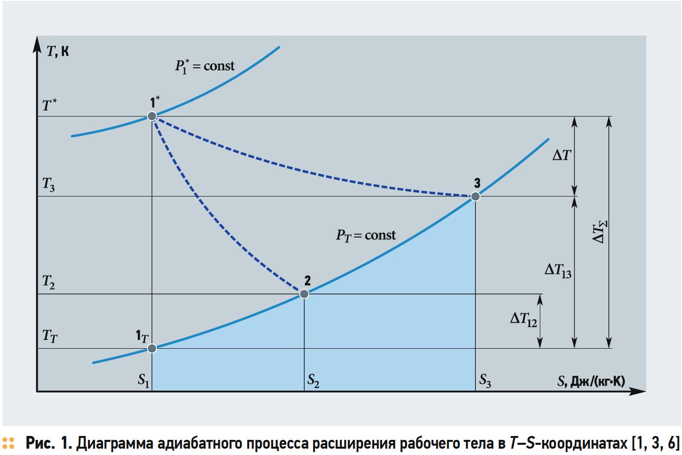 Анализ адиабатного процесса расширения рабочего тела в открытой термодинамической системе с помощью тепловой диаграммы в T–S-координатах. 1/2019. Фото 1