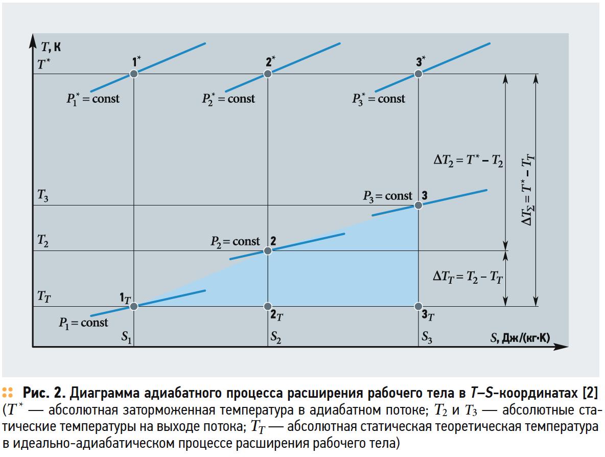 Анализ адиабатного процесса расширения рабочего тела в открытой термодинамической системе с помощью тепловой диаграммы в T–S-координатах. 1/2019. Фото 2