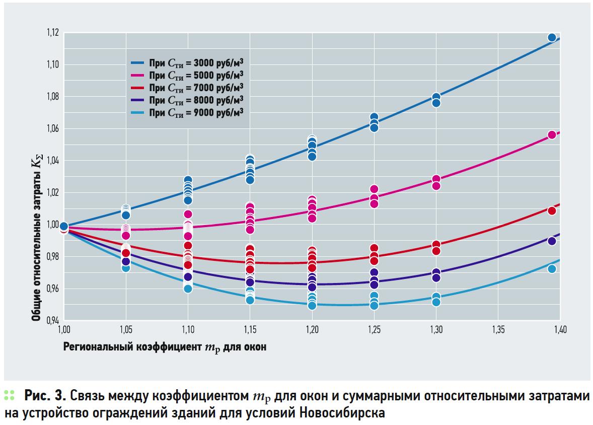 Взаимозаменяемость теплозащиты ограждений в жилых зданиях и другие мероприятия по энергосбережению. 3/2019. Фото 7