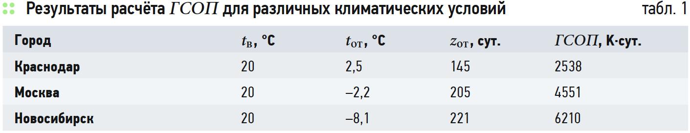 Взаимозаменяемость теплозащиты ограждений в жилых зданиях и другие мероприятия по энергосбережению. 3/2019. Фото 1