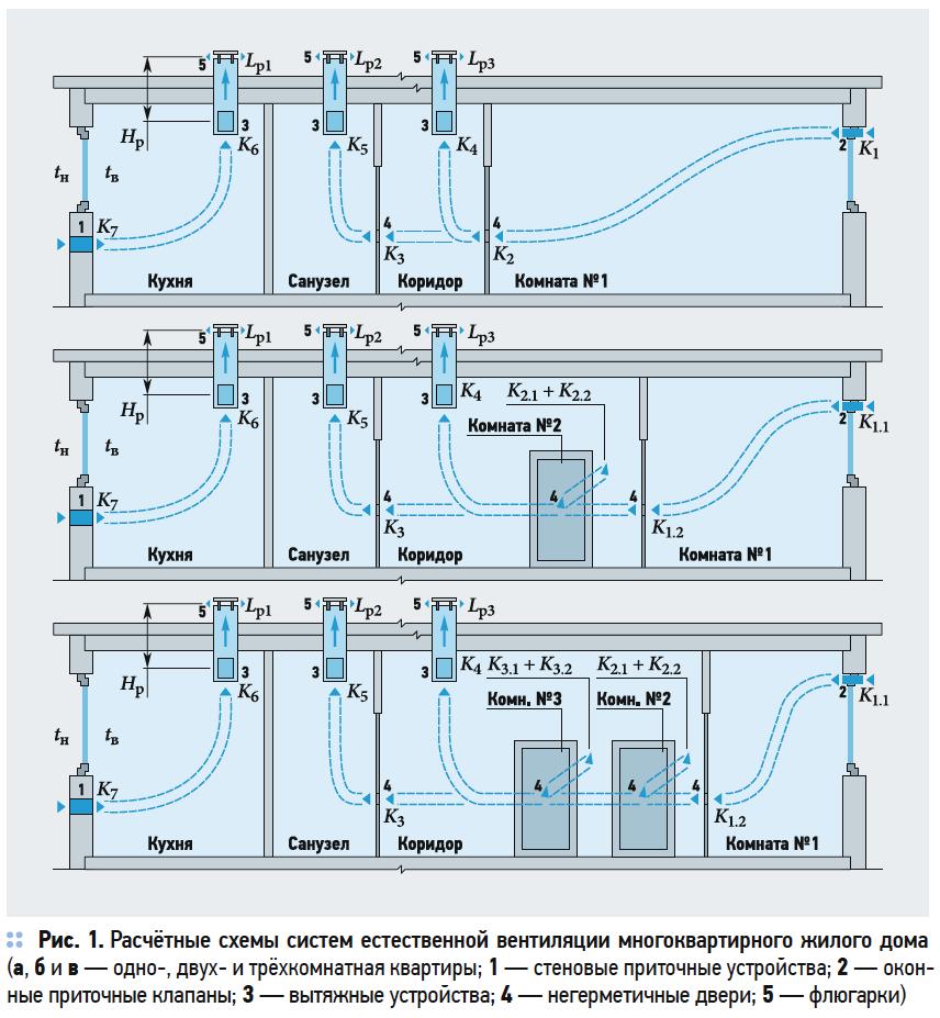 Особенности применения приточных и вытяжных устройств в системах естественной вентиляции. 7/2019. Фото 2