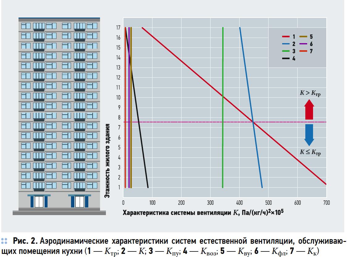 Особенности применения приточных и вытяжных устройств в системах естественной вентиляции. 7/2019. Фото 6