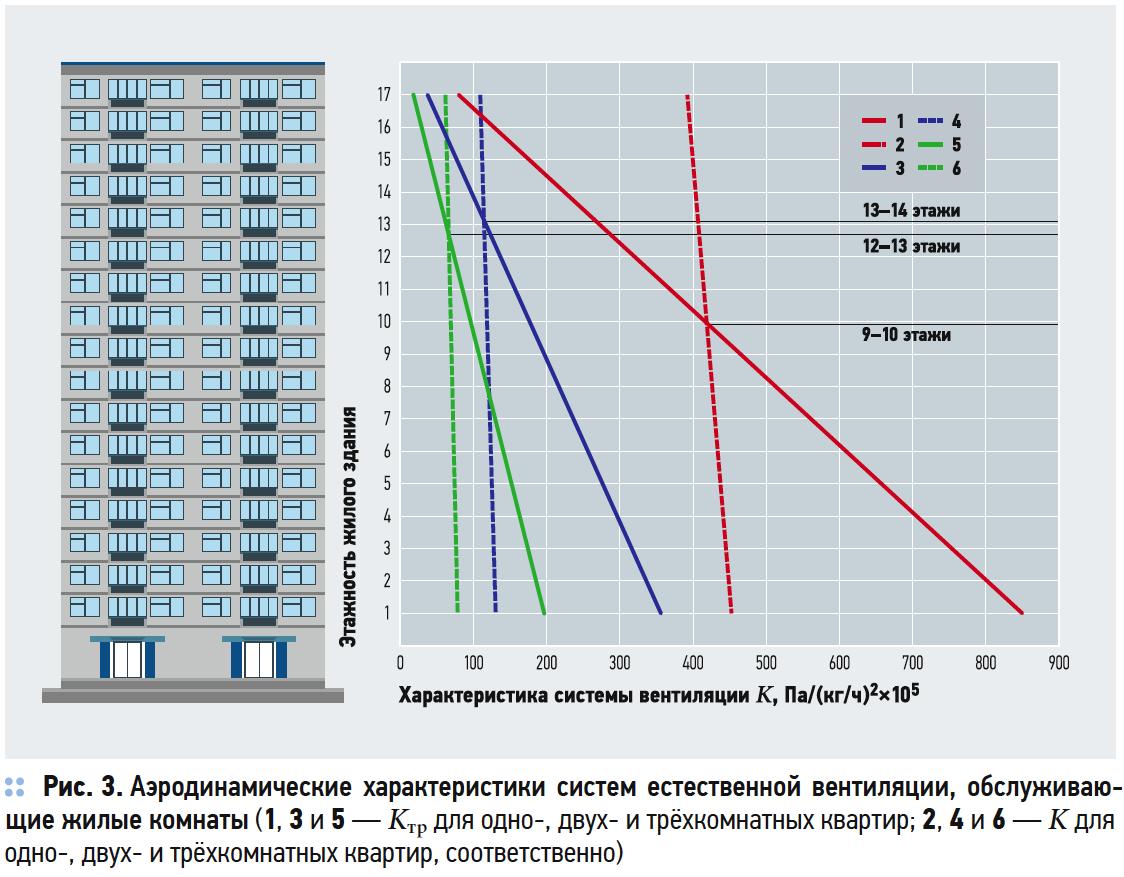 Особенности применения приточных и вытяжных устройств в системах естественной вентиляции. 7/2019. Фото 7