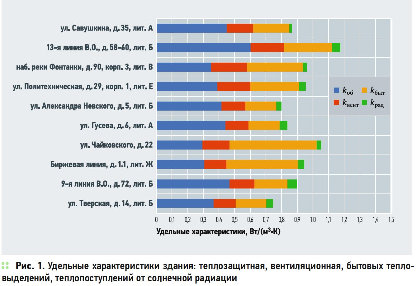 Тепловые характеристики жилых зданий дореволюционной постройки. 7/2019. Фото 3
