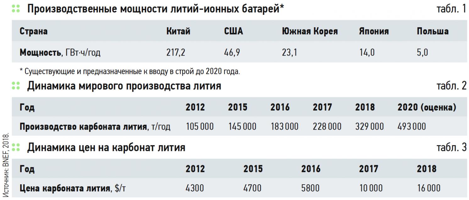Структура, тенденции развития и факторы роста мирового рынка лития. 7/2019. Фото 2