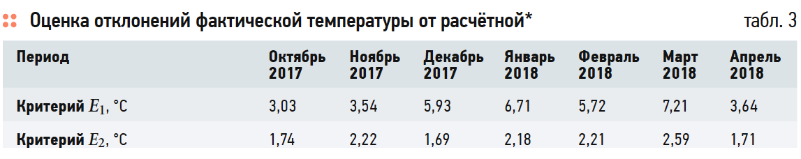 Методика оценки качества теплоснабжения по данным коммерческого учёта тепловой энергии. 8/2019. Фото 8
