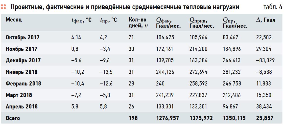 Методика оценки качества теплоснабжения по данным коммерческого учёта тепловой энергии. 8/2019. Фото 13