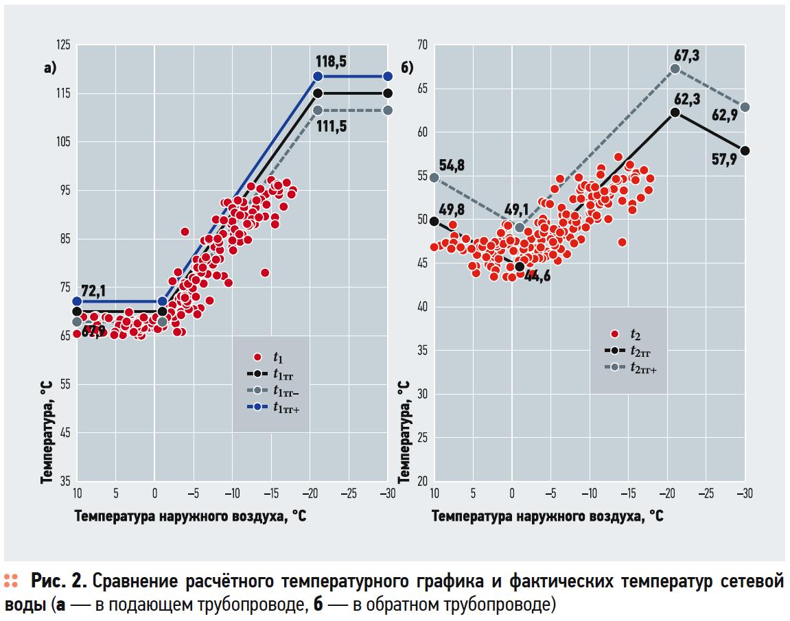 Методика оценки качества теплоснабжения по данным коммерческого учёта тепловой энергии. 8/2019. Фото 5