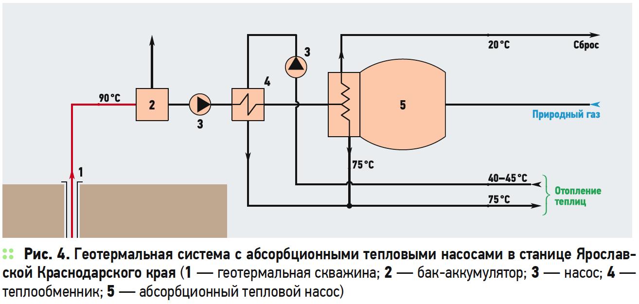 Геотермальное теплоснабжение в Краснодарском крае. 8/2019. Фото 4