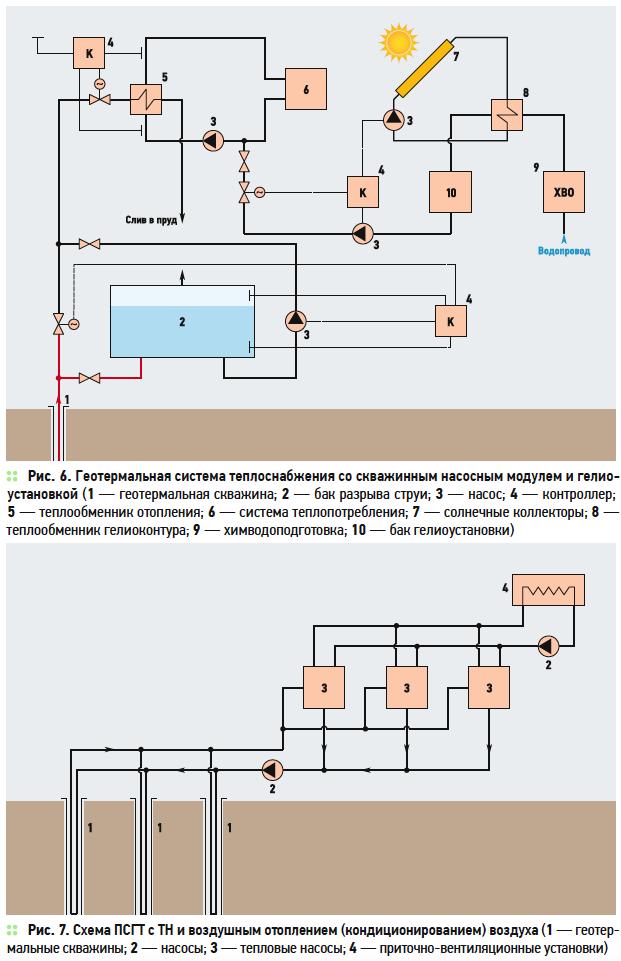 Геотермальное теплоснабжение в Краснодарском крае. 8/2019. Фото 6